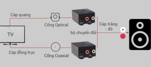 Hướng dẫn kết nối âm thanh cổng quang optical cho tivi sang amply